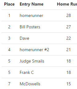 MLB Home Run Standings